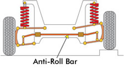 RC Tuning - Anti-Roll Bar