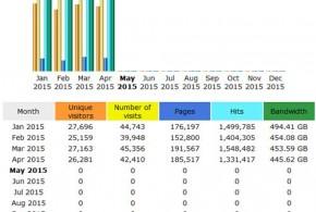 CompetitionX Site Statistics – April 2015