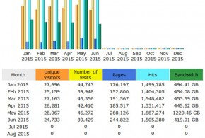 CompetitionX Site Statistics – June 2015