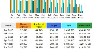 CompetitionX Site Statistics – November 2015