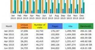 CompetitionX Site Statistics – December 2015