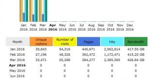 CompetitionX Site Statistics – March 2016