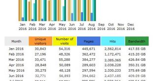 CompetitionX Site Statistics - August 2016