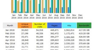 CompetitionX Site Statistics – October 2016