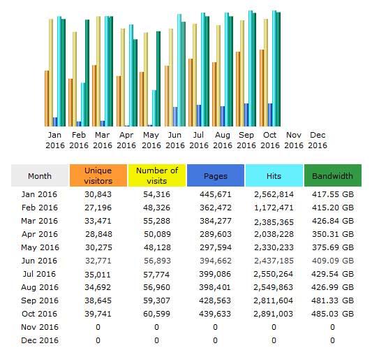 CompetitionX Site Statistics – October 2016