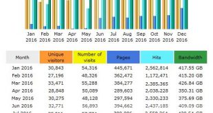 CompetitionX Site Statistics – December 2016