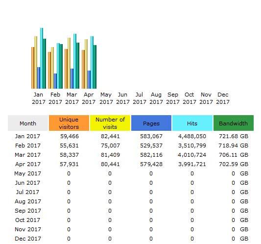 CompetitionX Site Statistics – April 2017