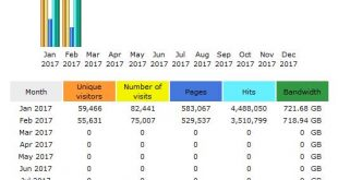 CompetitionX Site Statistics – February 2017