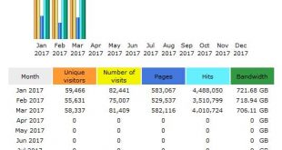 CompetitionX Site Statistics – March 2017