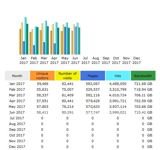 CompetitionX Site Statistics – June 2017