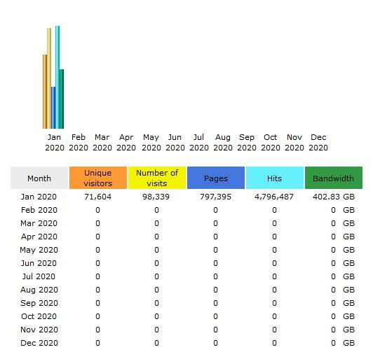 CompetitionX Site Statistics – January 2020