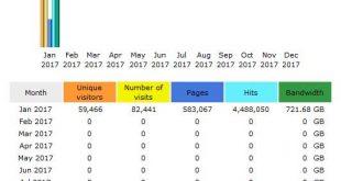 CompetitionX Site Statistics – January 2017